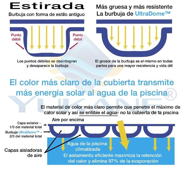 Manta cobertor solar t rmica para piscinas daisy ultradome 500 micras 8 a os - Mantas termicas para piscinas precios ...